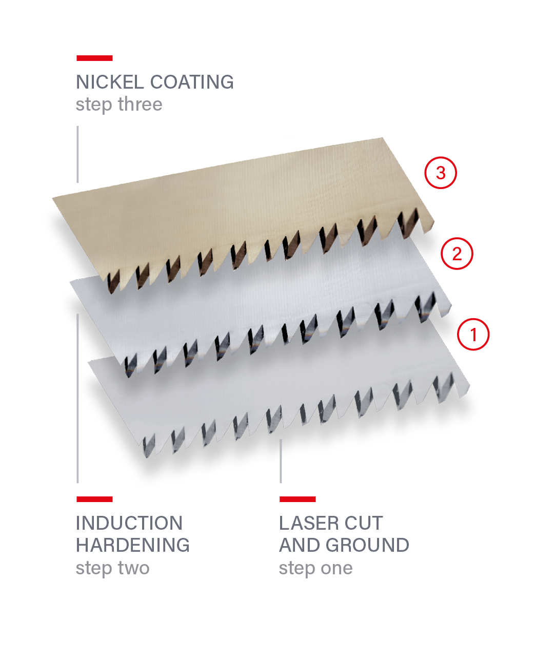 Nickel coating